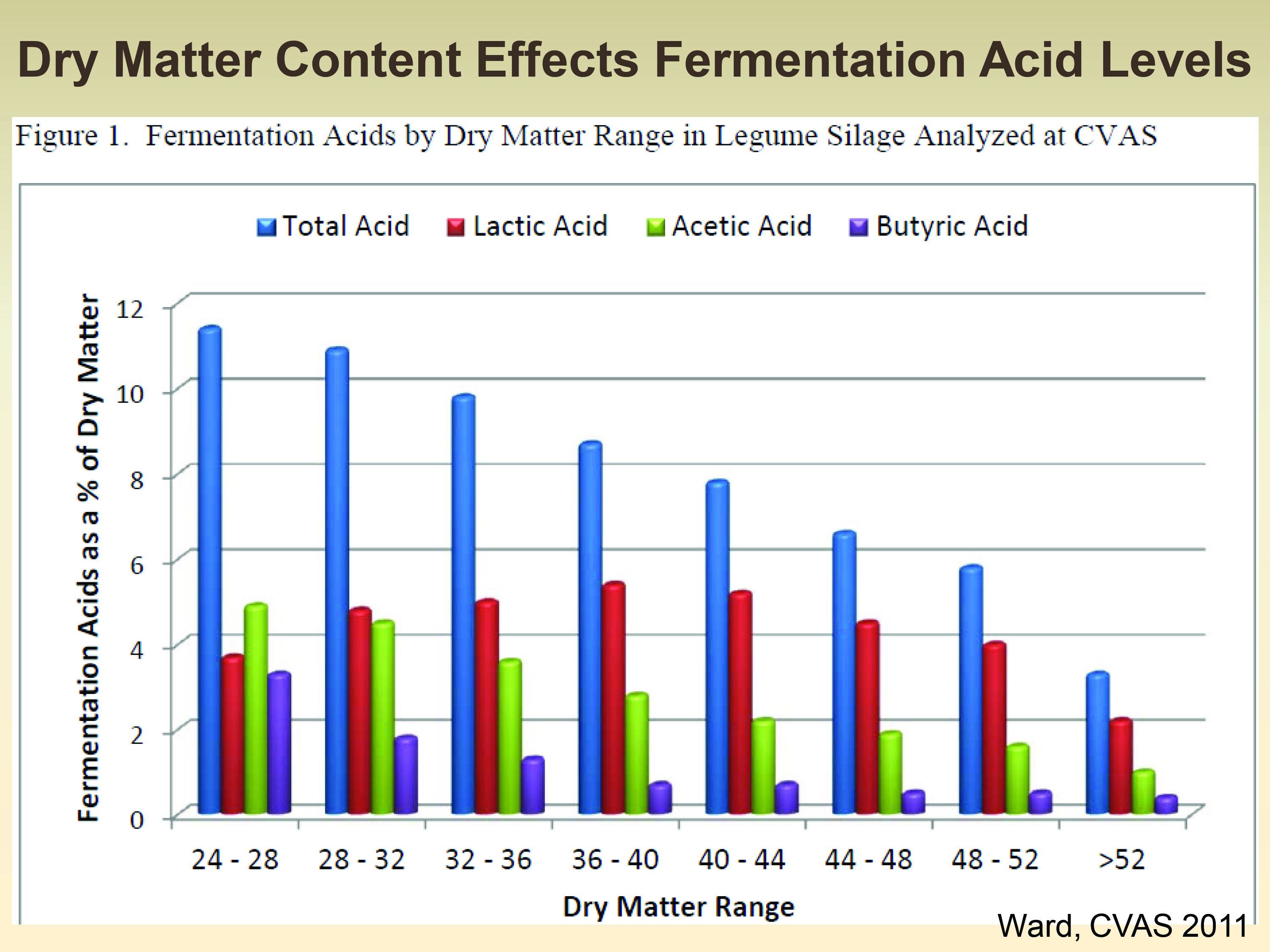 DM range and butiric acid levels